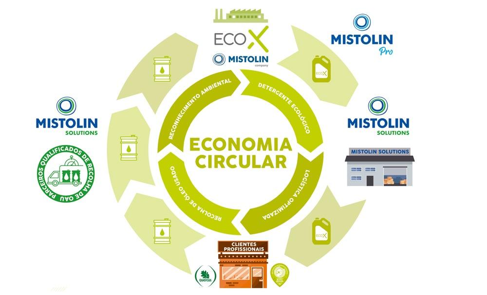Grafismo a representar a economia circular do Green Grease