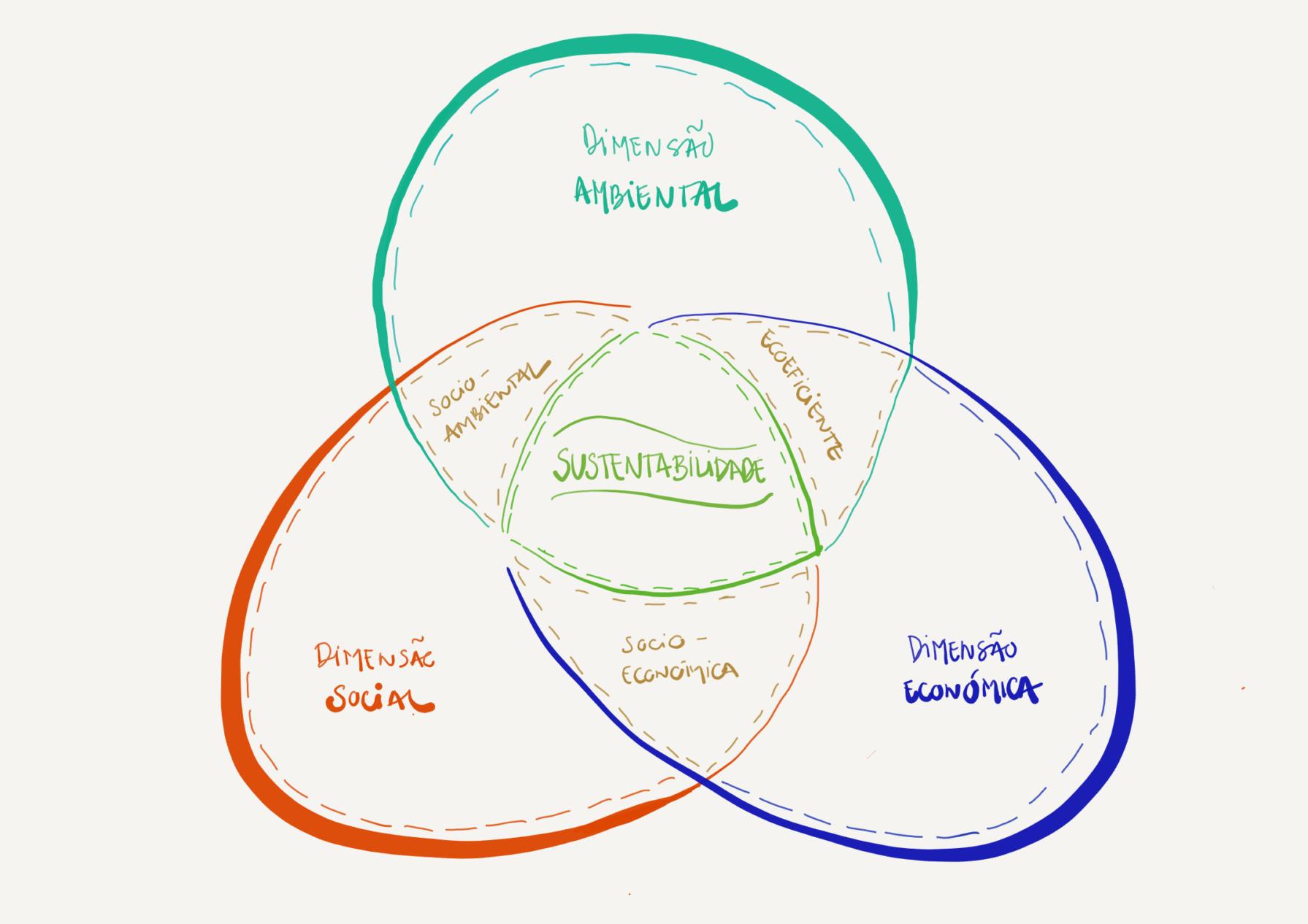Diagrama dos 3 pilares da sustentabilidade